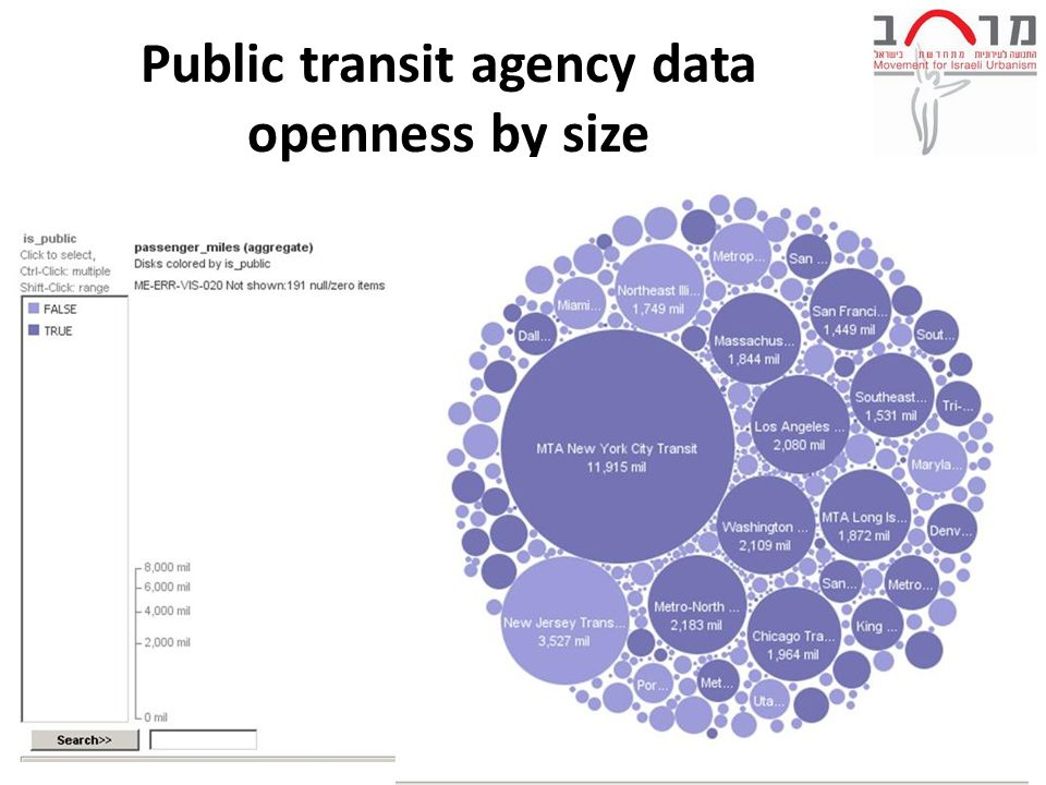 Public transit agency data openness by size