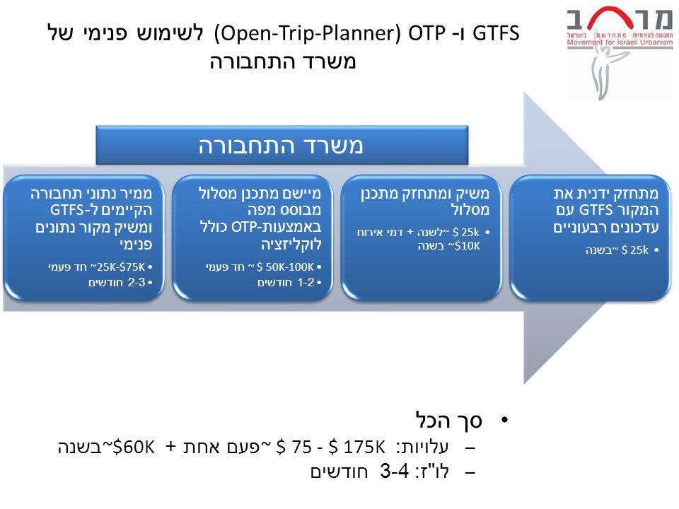 GTFS ו -OTP (Open-Trip-Planner) לשימוש פנימי של משרד התחבורה ממיר נתוני תחבורה הקיימים ל -GTFS ומשיק מקור נתונים פנימי ~25K-$75K חד פעמי 2-3 חודשים מיישם מתכנן מסלול מבוסס מפה באמצעות -OTP כולל לוקליזציה ~ $ 50K-100K חד פעמי 1-2 חודשים משיק ומתחזק מתכנן מסלול ~ $ 25k לשנה + דמי אירוח ~$10K בשנה מתחזק ידנית את המקור GTFS עם עדכונים רבעוניים ~ $ 25k בשנה סך הכל – עלויות : ~ $ 75 - $ 175K פעם אחת + ~$60K בשנה – לו ז : 3-4 חודשים משרד התחבורה