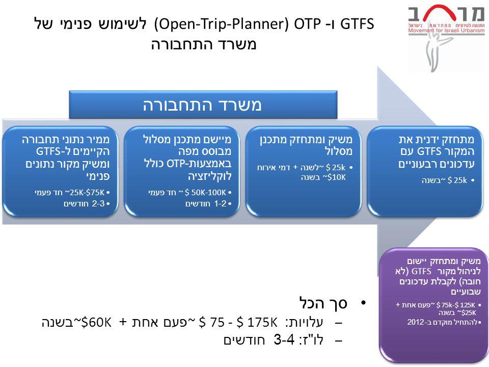 GTFS ו -OTP (Open-Trip-Planner) לשימוש פנימי של משרד התחבורה ממיר נתוני תחבורה הקיימים ל -GTFS ומשיק מקור נתונים פנימי ~25K-$75K חד פעמי 2-3 חודשים מיישם מתכנן מסלול מבוסס מפה באמצעות -OTP כולל לוקליזציה ~ $ 50K-100K חד פעמי 1-2 חודשים משיק ומתחזק מתכנן מסלול ~ $ 25k לשנה + דמי אירוח ~$10K בשנה מתחזק ידנית את המקור GTFS עם עדכונים רבעוניים ~ $ 25k בשנה סך הכל – עלויות : ~ $ 75 - $ 175K פעם אחת + ~$60K בשנה – לו ז : 3-4 חודשים משרד התחבורה משיק ומתחזק יישום לניהול מקור GTFS ( לא חובה ) לקבלת עדכונים שבועיים ~ $ 75k-$ 125K פעם אחת + ~$25K בשנה להתחיל מוקדם ב - 2012
