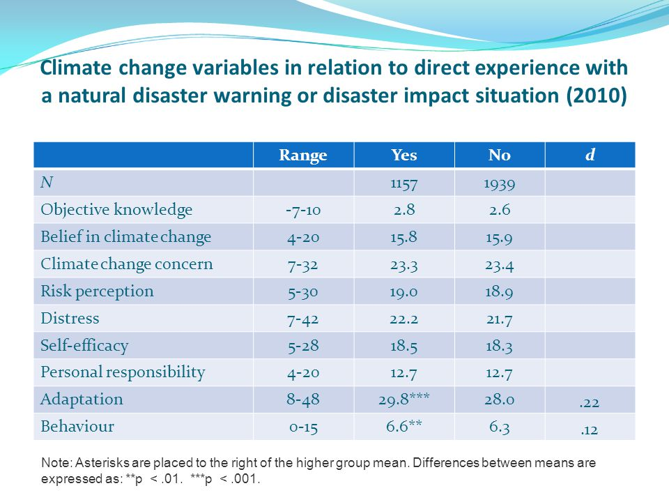 Climate change variables in relation to direct experience with a natural disaster warning or disaster impact situation (2010) RangeYesNod N11571939 Objective knowledge-7-102.82.6 Belief in climate change4-2015.815.9 Climate change concern7-3223.323.4 Risk perception5-3019.018.9 Distress7-4222.221.7 Self-efficacy5-2818.518.3 Personal responsibility4-2012.7 Adaptation8-4829.8***28.0.22 Behaviour0-156.6**6.3.12 Note: Asterisks are placed to the right of the higher group mean.