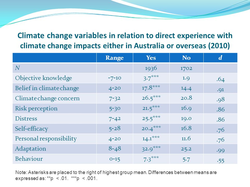 Climate change variables in relation to direct experience with climate change impacts either in Australia or overseas (2010) RangeYesNod N19361702 Objective knowledge -7-103.7***1.9.64 Belief in climate change 4-2017.8***14.4.91 Climate change concern 7-3226.5***20.8.98 Risk perception 5-3021.5***16.9.86 Distress 7-4225.5***19.0.86 Self-efficacy 5-2820.4***16.8.76 Personal responsibility 4-2014.1***11.6.76 Adaptation 8-4832.9***25.2.99 Behaviour 0-157.3***5.7.55 Note: Asterisks are placed to the right of highest group mean.
