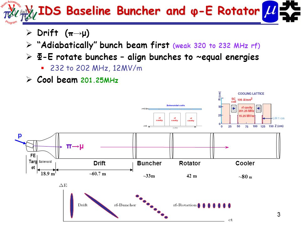 3 IDS Baseline Buncher and φ-E Rotator  Drift (π → μ)  Adiabatically bunch beam first (weak 320 to 232 MHz rf)  Φ-E rotate bunches – align bunches to ~equal energies  232 to 202 MHz, 12MV/m  Cool beam 201.25MHz 18.9 m~60.7 m FE Targ et Solenoid DriftBuncherRotatorCooler ~33m42 m ~80 m p π→μ