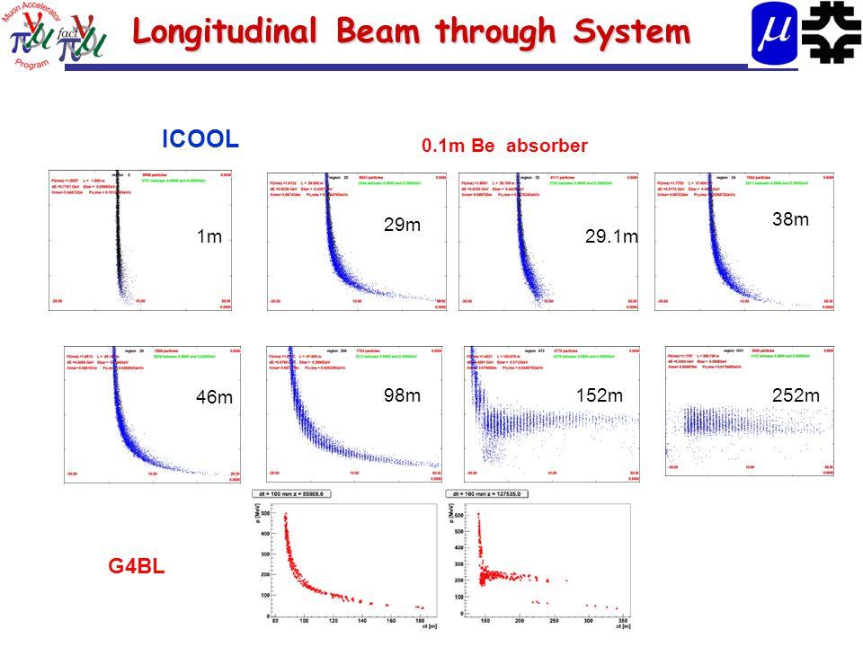29.1m 29m 1m 38m 46m 98m 152m252m 0.1m Be absorber Longitudinal Beam through System G4BL ICOOL