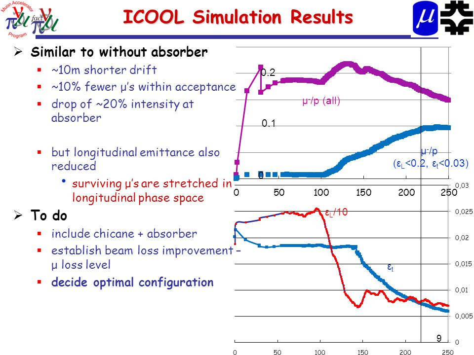ICOOL Simulation Results ICOOL Simulation Results  Similar to without absorber  ~10m shorter drift  ~10% fewer μ's within acceptance  drop of ~20% intensity at absorber  but longitudinal emittance also reduced surviving μ's are stretched in longitudinal phase space  To do  include chicane + absorber  establish beam loss improvement – μ loss level  decide optimal configuration 9 μ - /p (ε L <0.2, ε t <0.03) μ - /p (all) 0 0.1 0.2 ε L /10 εtεt