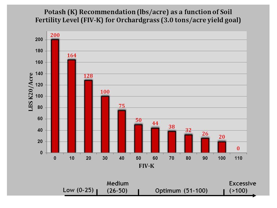Optimum (51-100) Excessive (>100) Low (0-25) Medium (26-50)