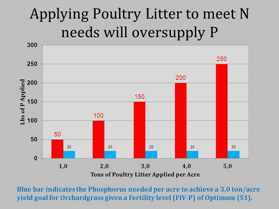 Applying Poultry Litter to meet N needs will oversupply P Blue bar indicates the Phosphorus needed per acre to achieve a 3.0 ton/acre yield goal for O