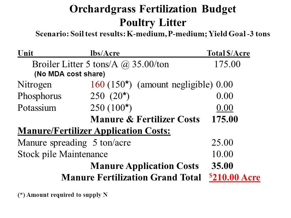Orchardgrass Fertilization Budget Poultry Litter Scenario: Soil test results: K-medium, P-medium; Yield Goal -3 tons Unit lbs/Acre Total $/Acre Broile
