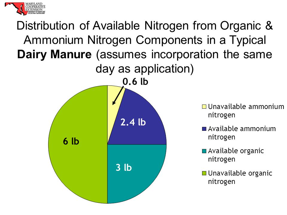 Distribution of Available Nitrogen from Organic & Ammonium Nitrogen Components in a Typical Dairy Manure (assumes incorporation the same day as applic
