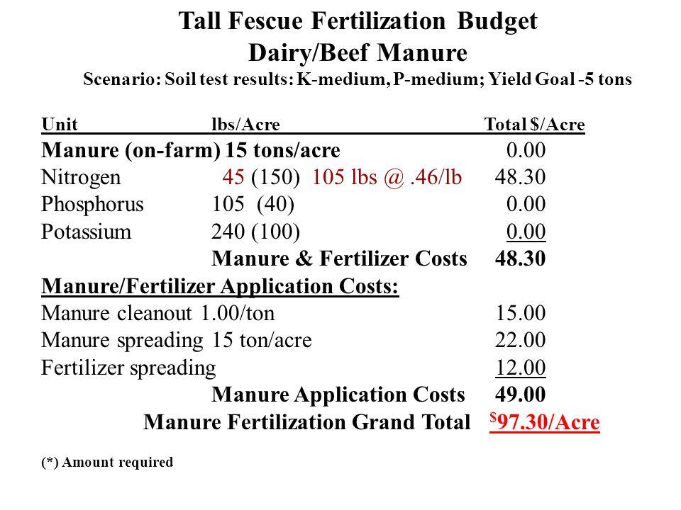 Tall Fescue Fertilization Budget Dairy/Beef Manure Scenario: Soil test results: K-medium, P-medium; Yield Goal -5 tons Unit lbs/Acre Total $/Acre Manu