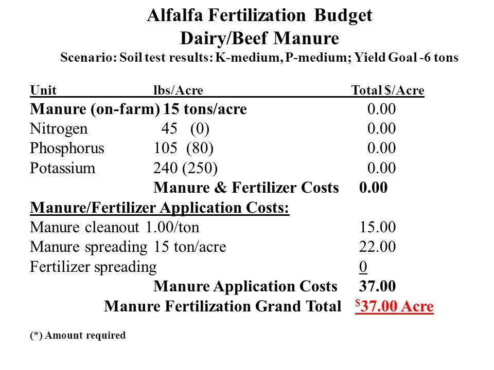 Alfalfa Fertilization Budget Dairy/Beef Manure Scenario: Soil test results: K-medium, P-medium; Yield Goal -6 tons Unit lbs/Acre Total $/Acre Manure (