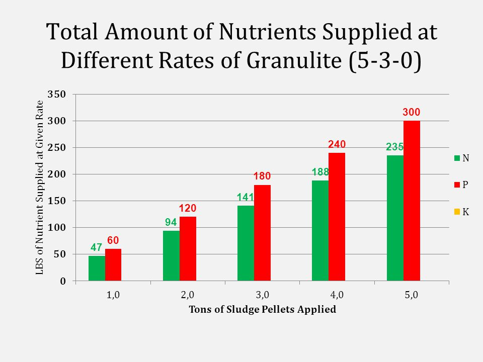 Total Amount of Nutrients Supplied at Different Rates of Granulite (5-3-0)