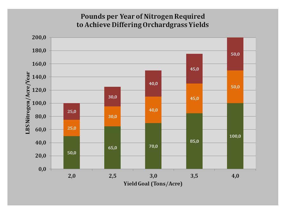 Nitrogen Required to Achieve Average Yield