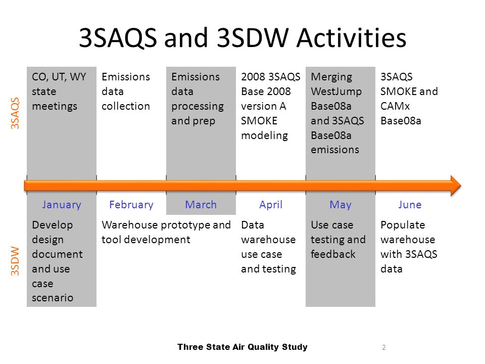 3 3SAQS and 3SDW Activities October 2012 – June 2013 Project administration and operations – 1 st use case design document – Operational and modeling protocol outlines Emissions and air quality modeling – Find and implement improvements to ancillary data in 2008 WJAQS to create specific 2008 3SAQS products – Develop and prepare 3SAQS base case 2008 emissions version A (Base08a) 3SDW Website and database – Metadata schema definition and Python generator – WestJump inventory database and web-enabled query tool – Website and database design, development, and launch Three State Air Quality Study