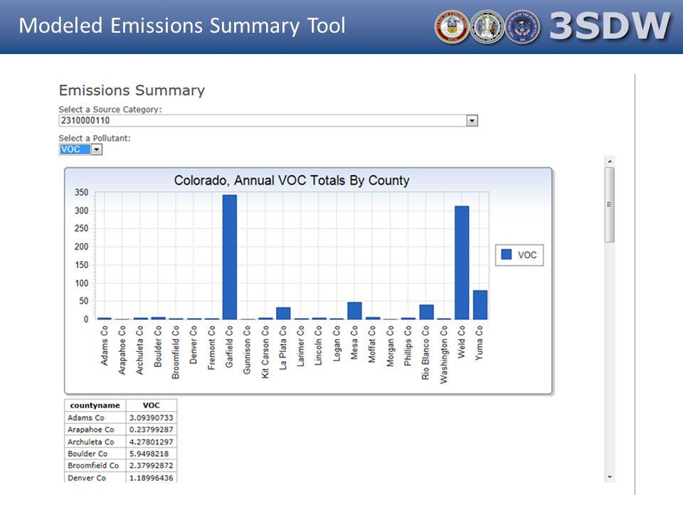 Modeled Emissions Summary Tool