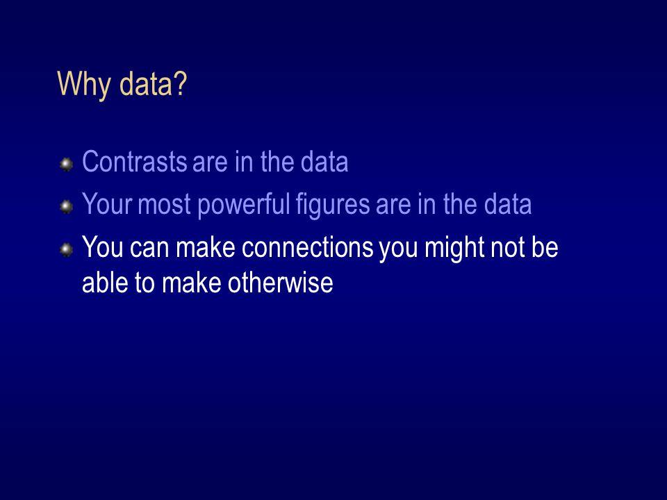 Why data.