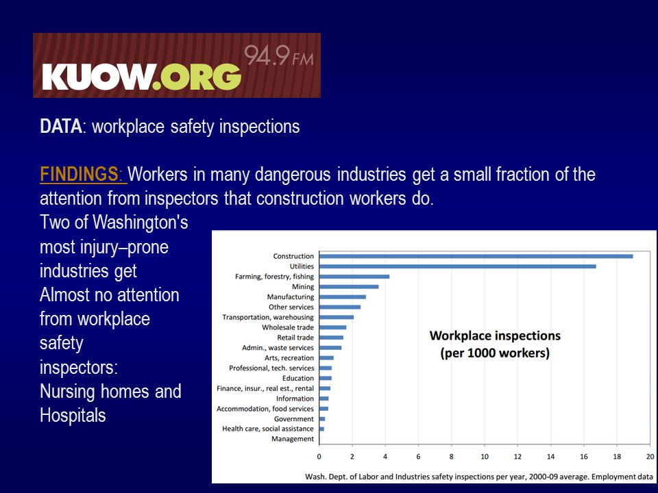 DATA : workplace safety inspections FINDINGS : FINDINGS : Workers in many dangerous industries get a small fraction of the attention from inspectors that construction workers do.