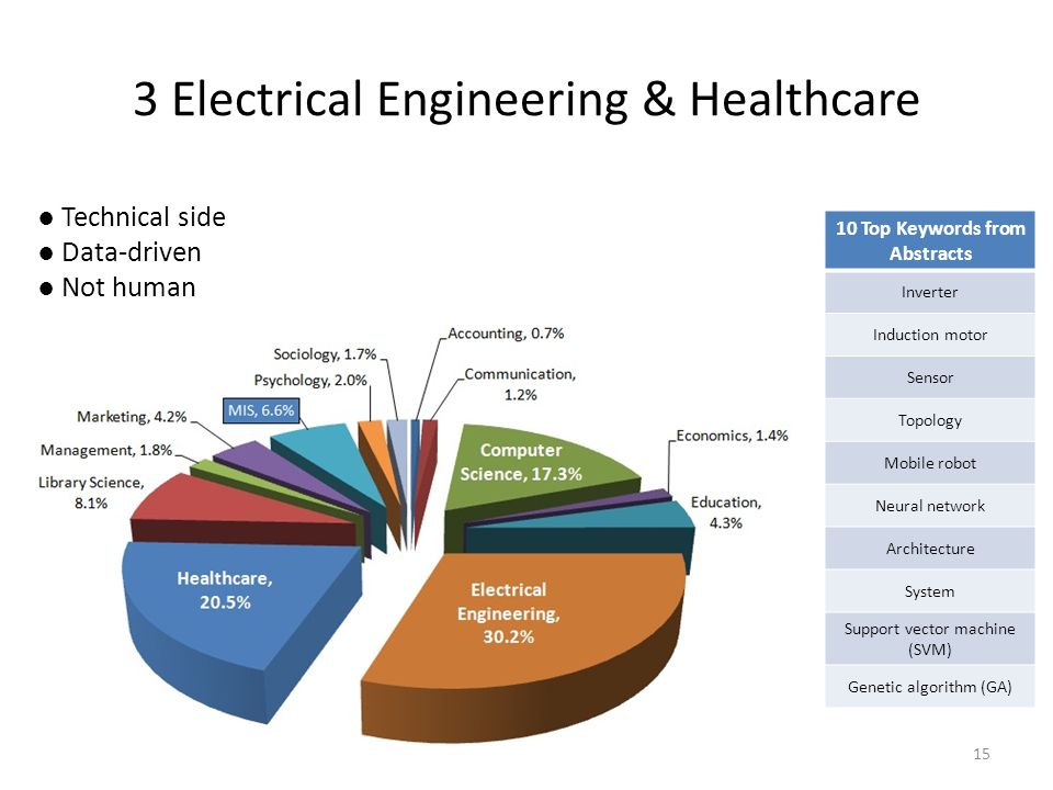 3 Electrical Engineering & Healthcare 15 10 Top Keywords from Abstracts Inverter Induction motor Sensor Topology Mobile robot Neural network Architecture System Support vector machine (SVM) Genetic algorithm (GA) ● Technical side ● Data-driven ● Not human