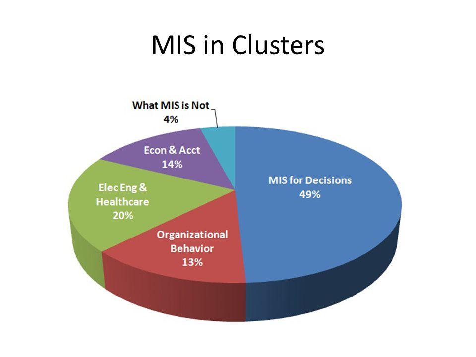 MIS in Clusters