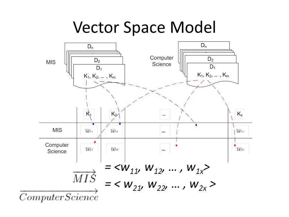 Vector Space Model =