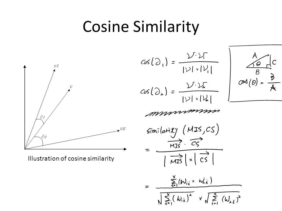 Cosine Similarity Illustration of cosine similarity