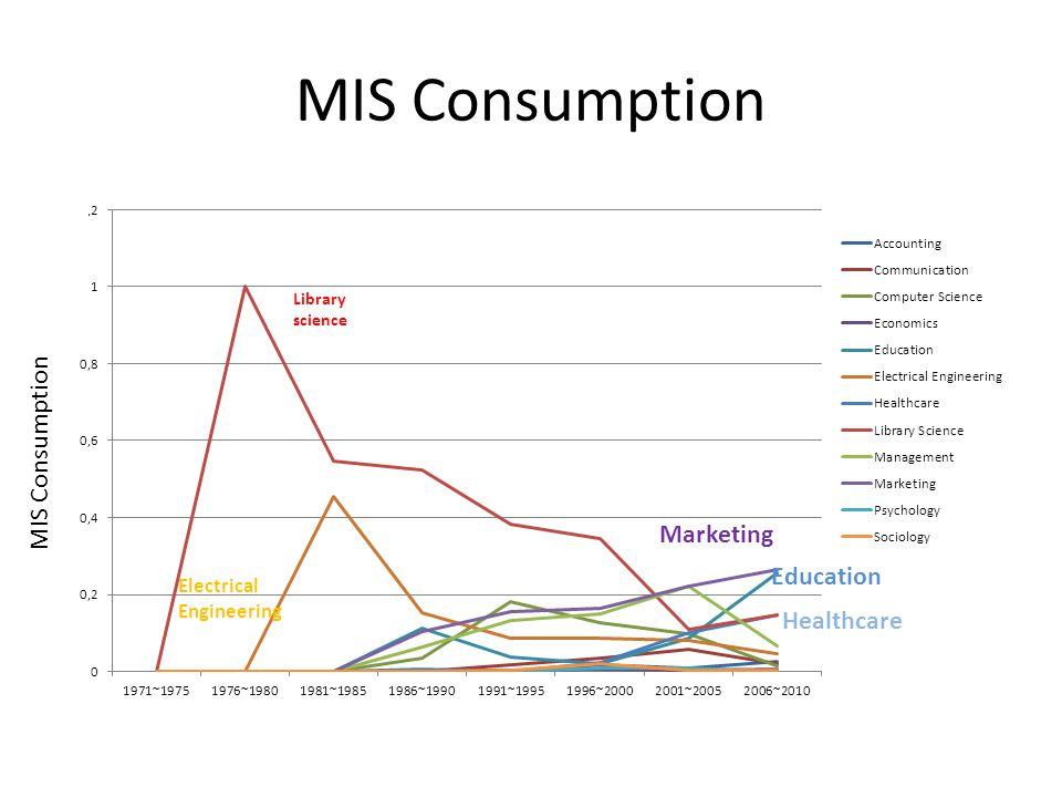 MIS Consumption Education MIS Consumption