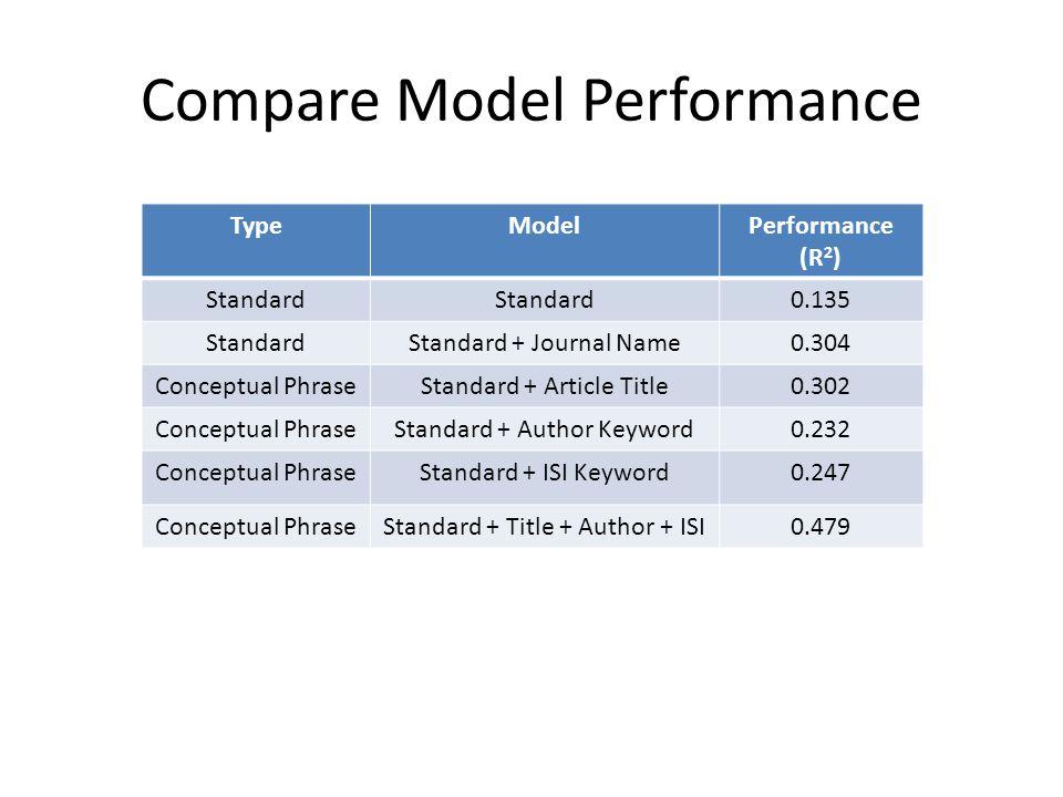 Compare Model Performance TypeModelPerformance (R 2 ) Standard 0.135 StandardStandard + Journal Name0.304 Conceptual PhraseStandard + Article Title0.302 Conceptual PhraseStandard + Author Keyword0.232 Conceptual PhraseStandard + ISI Keyword0.247 Conceptual PhraseStandard + Title + Author + ISI0.479