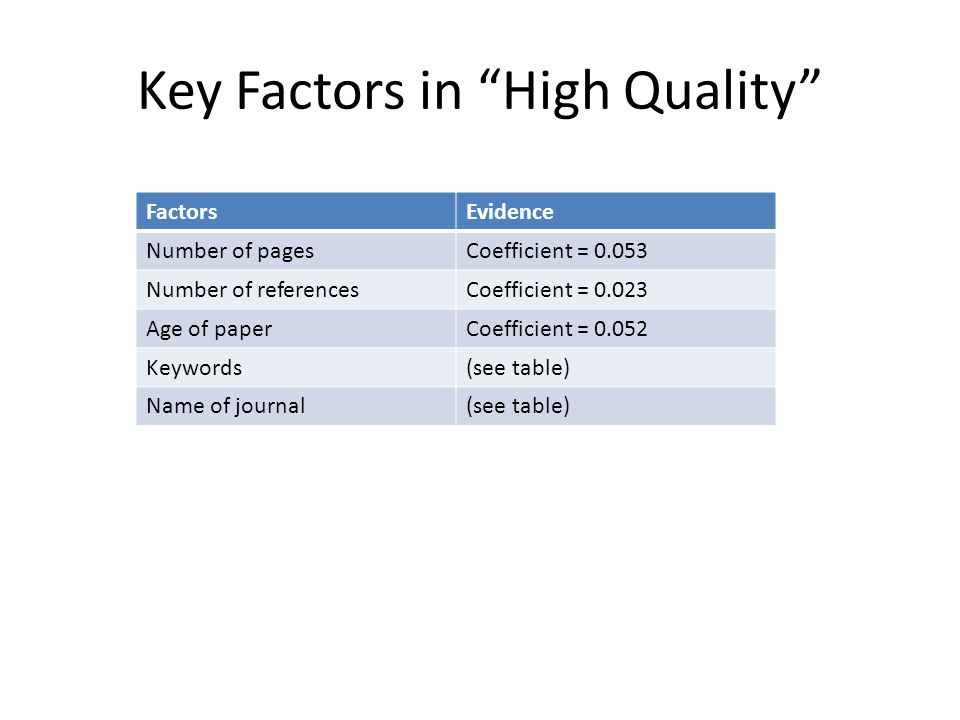 Key Factors in High Quality FactorsEvidence Number of pagesCoefficient = 0.053 Number of referencesCoefficient = 0.023 Age of paperCoefficient = 0.052 Keywords(see table) Name of journal(see table)