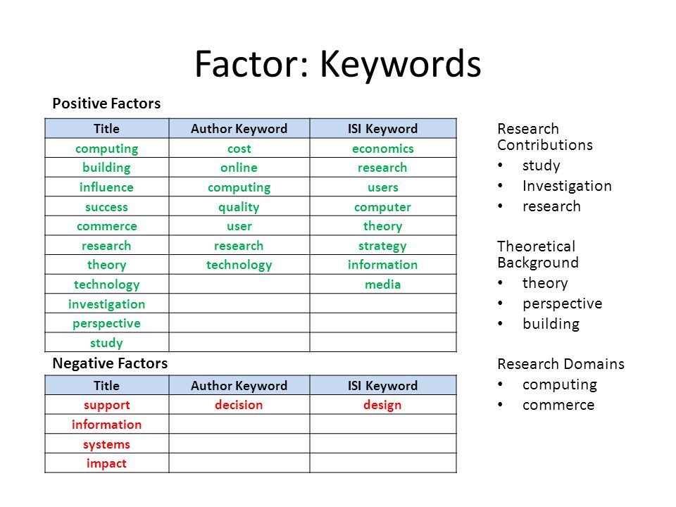 Factor: Keywords Research Contributions study Investigation research Theoretical Background theory perspective building Research Domains computing commerce TitleAuthor KeywordISI Keyword computing costeconomics building onlineresearch influence computingusers success qualitycomputer commerce usertheory research strategy theory technologyinformation technology media investigation perspective study TitleAuthor KeywordISI Keyword supportdecisiondesign information systems impact Positive Factors Negative Factors