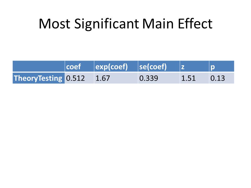 Most Significant Main Effect coefexp(coef)se(coef)zp TheoryTesting0.5121.670.3391.510.13