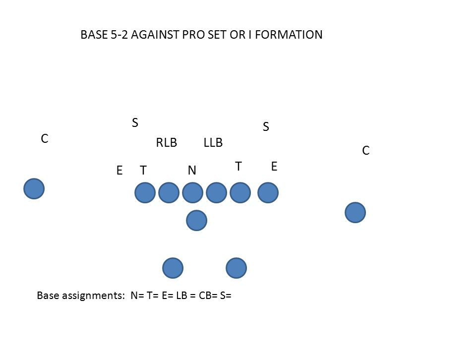 C E S S RLB C LLB T ET N BASE 5-2 AGAINST PRO SET OR I FORMATION Base assignments: N= T= E= LB = CB= S=