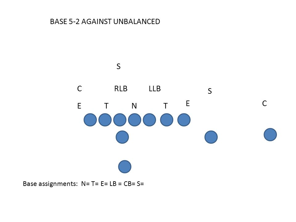 BASE 5-2 AGAINST UNBALANCED Base assignments: N= T= E= LB = CB= S= C E S S RLBCLLB T E TN