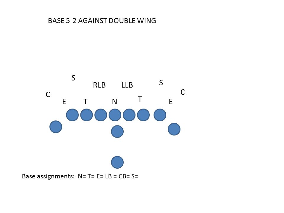 BASE 5-2 AGAINST DOUBLE WING Base assignments: N= T= E= LB = CB= S= C E S S RLB C LLB TE T N