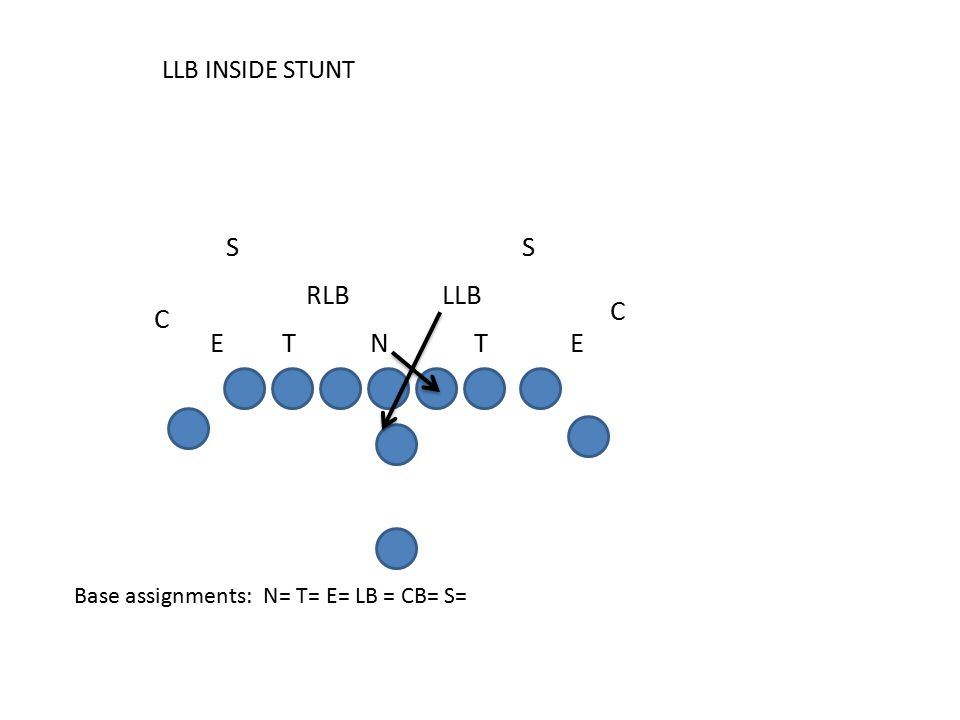 LLB INSIDE STUNT Base assignments: N= T= E= LB = CB= S= C E SS RLB C LLB TETN