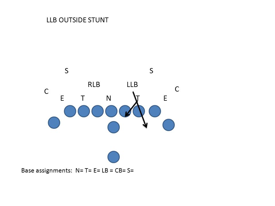 LLB OUTSIDE STUNT Base assignments: N= T= E= LB = CB= S= C E SS RLB C LLB TETN