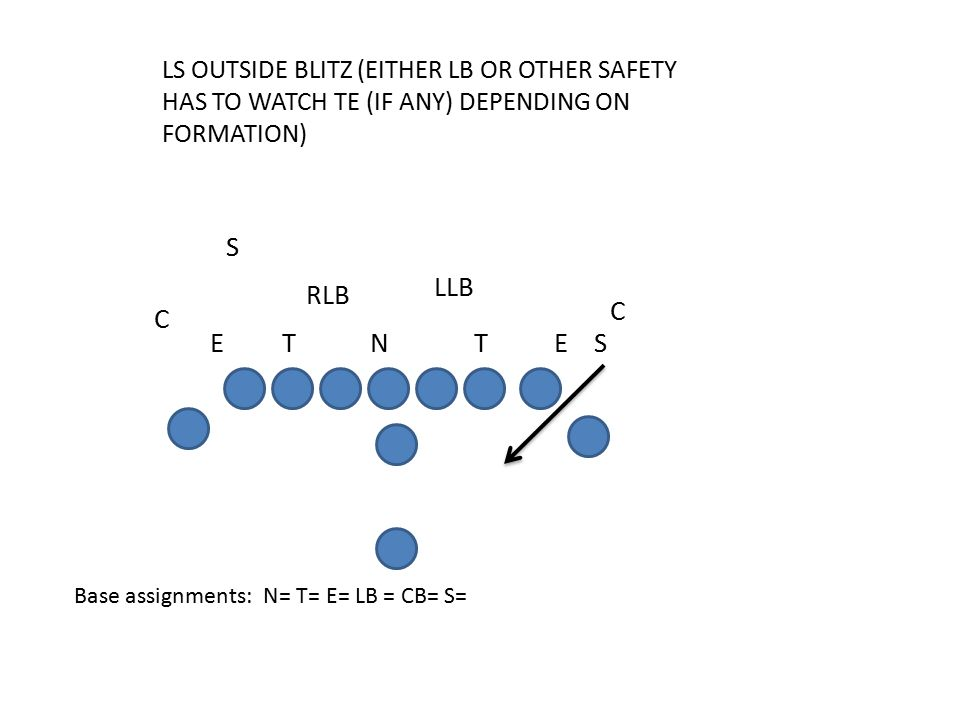 LS OUTSIDE BLITZ (EITHER LB OR OTHER SAFETY HAS TO WATCH TE (IF ANY) DEPENDING ON FORMATION) Base assignments: N= T= E= LB = CB= S= C ES S RLB C LLB TETN