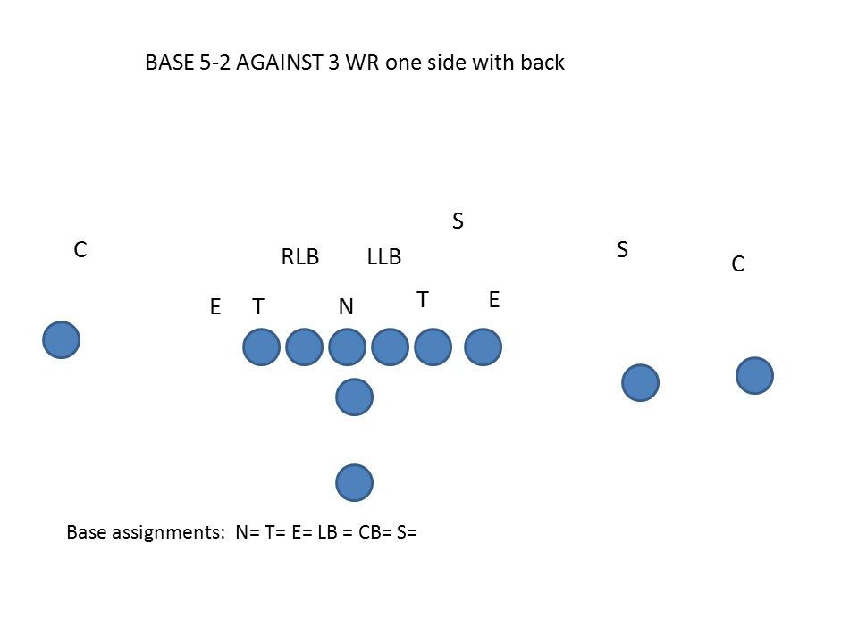 BASE 5-2 AGAINST 3 WR one side with back Base assignments: N= T= E= LB = CB= S= C E S S RLB C LLB T ET N