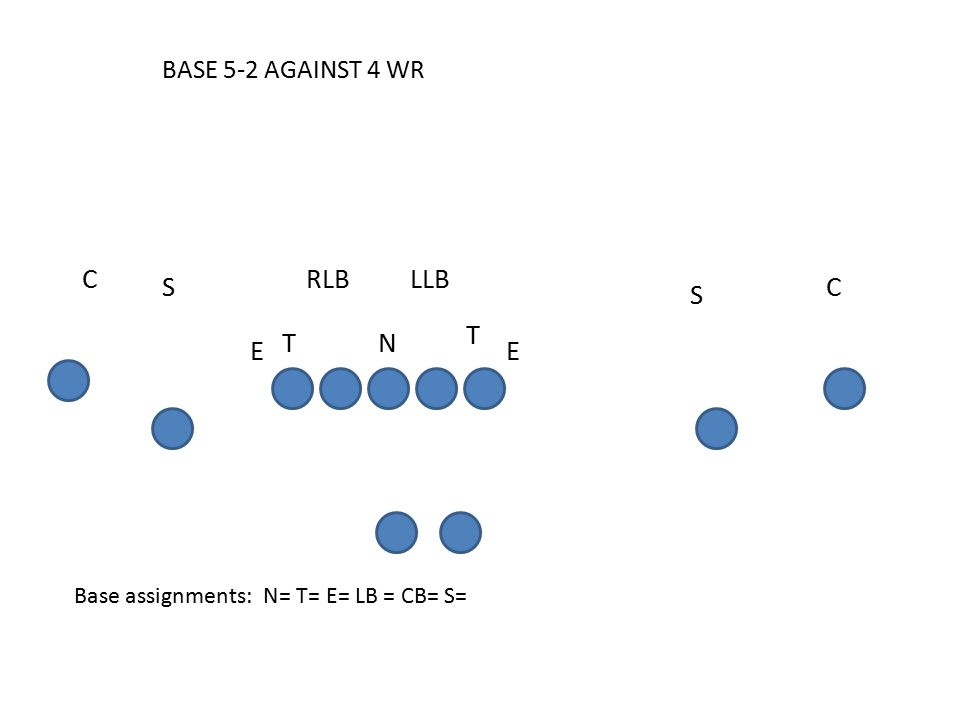 BASE 5-2 AGAINST 4 WR Base assignments: N= T= E= LB = CB= S= C E S S RLBCLLB T E T N