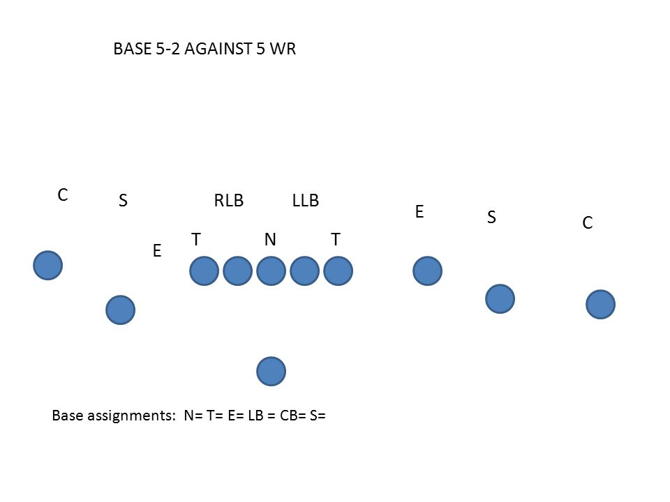 BASE 5-2 AGAINST 5 WR Base assignments: N= T= E= LB = CB= S= C E S SRLB C LLB T E TN
