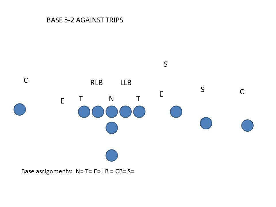 BASE 5-2 AGAINST TRIPS Base assignments: N= T= E= LB = CB= S= C E S S RLB C LLB T E TN