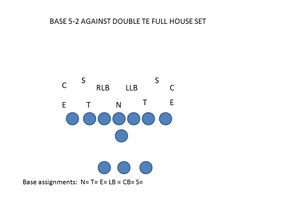 BASE 5-2 AGAINST DOUBLE TE FULL HOUSE SET Base assignments: N= T= E= LB = CB= S= C E SS RLB C LLB T ET N