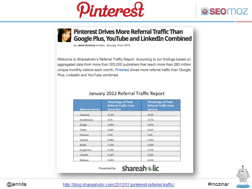 @jennita#mozinar http://blog.shareaholic.com/2012/01/pinterest-referral-traffic/