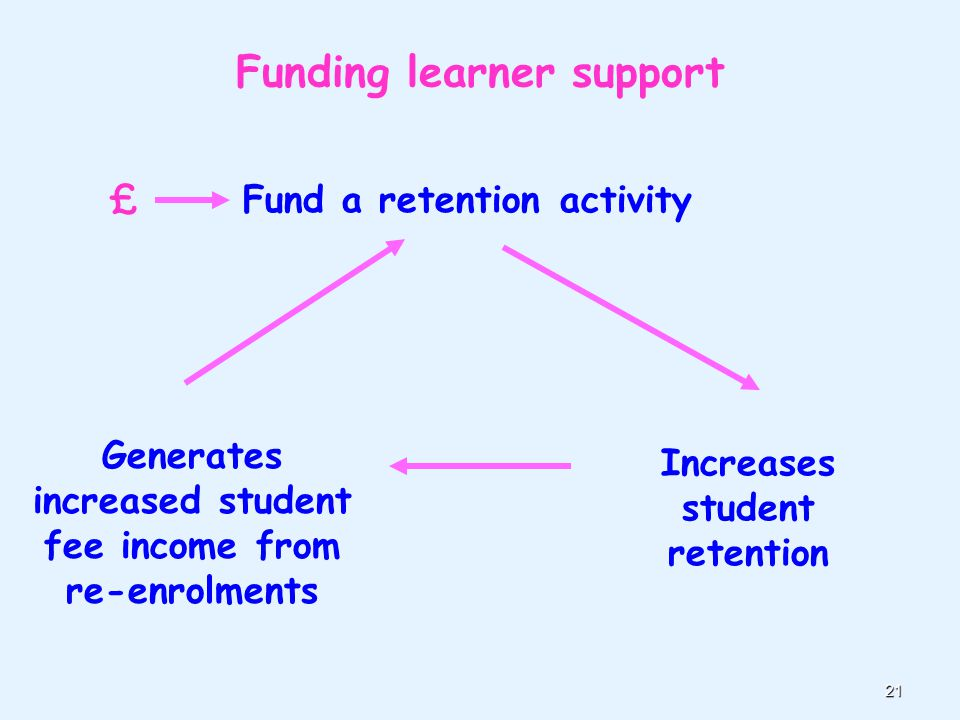 21 Funding learner support £ Fund a retention activity Increases student retention Generates increased student fee income from re-enrolments
