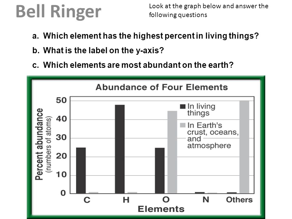 Bell Ringer Look at the graph below and answer the following questions a.Which element has the highest percent in living things? b.What is the label o
