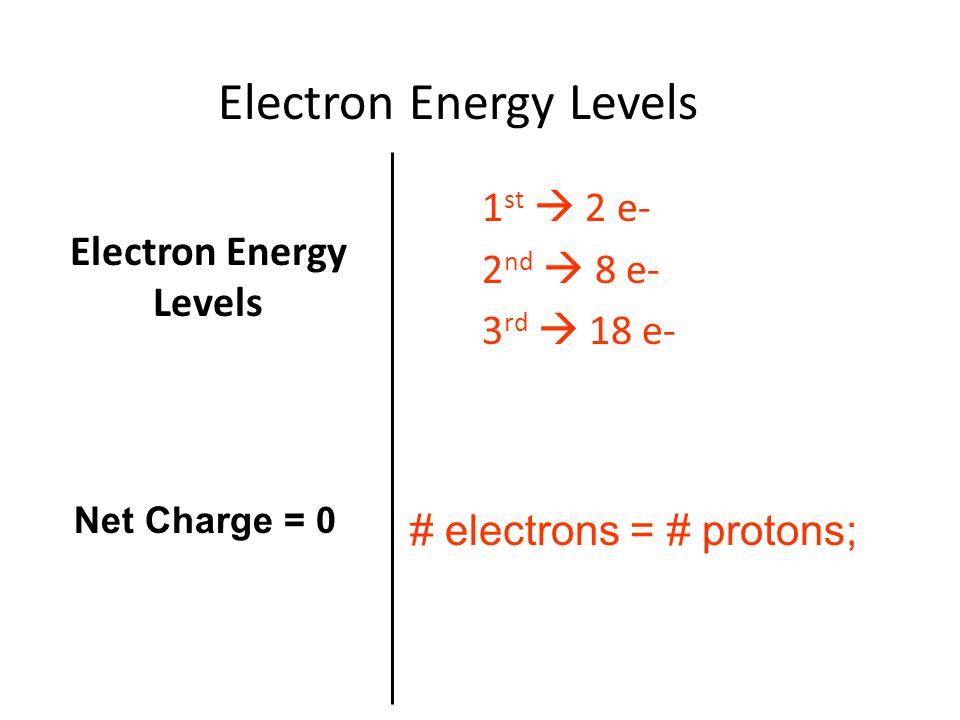 Electron Energy Levels 1 st  2 e- 2 nd  8 e- 3 rd  18 e- # electrons = # protons; Net Charge = 0 Electron Energy Levels