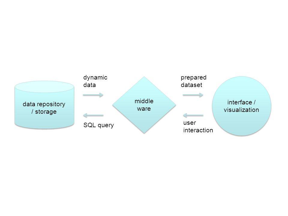 Basic ideas data repository / storage data repository / storage interface / visualization interface / visualization middle ware middle ware SQL query prepared dataset user interaction dynamic data