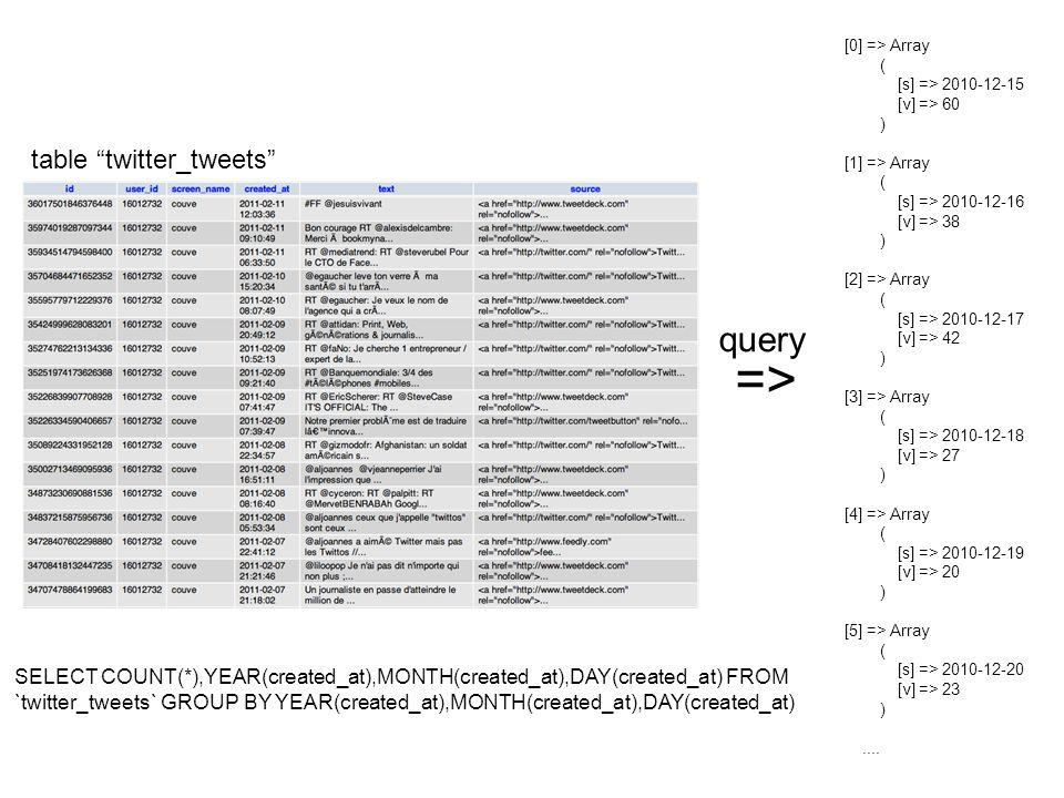 Basic ideas [0] => Array ( [s] => 2010-12-15 [v] => 60 ) [1] => Array ( [s] => 2010-12-16 [v] => 38 ) [2] => Array ( [s] => 2010-12-17 [v] => 42 ) [3] => Array ( [s] => 2010-12-18 [v] => 27 ) [4] => Array ( [s] => 2010-12-19 [v] => 20 ) [5] => Array ( [s] => 2010-12-20 [v] => 23 )....