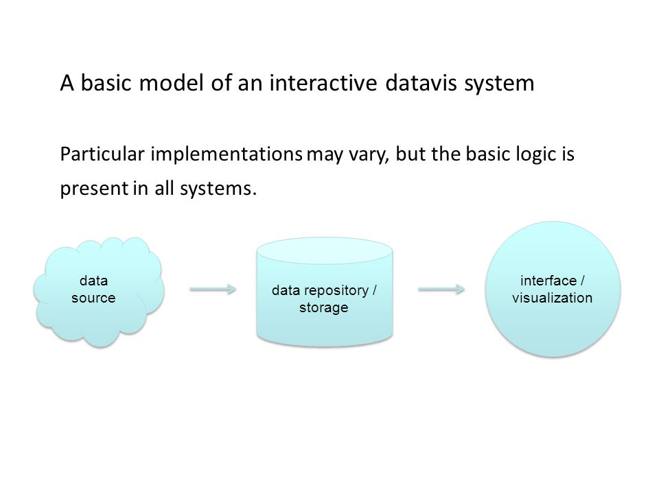 Basic ideas data repository / storage data source interface / visualization interface / visualization A basic model of an interactive datavis system Particular implementations may vary, but the basic logic is present in all systems.