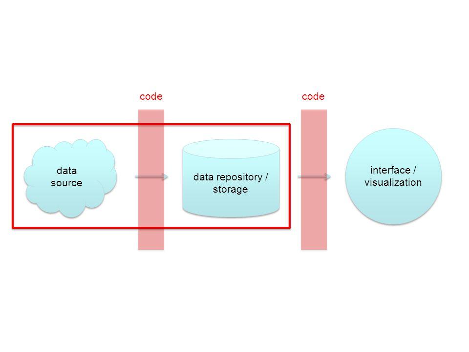 data repository / storage data source interface / visualization interface / visualization code
