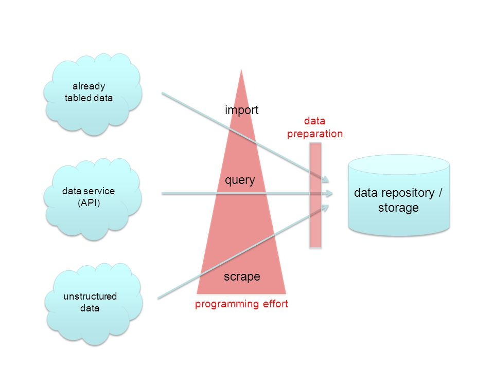 Basic ideas data repository / storage already tabled data data service (API) unstructured data import query scrape programming effort data preparation