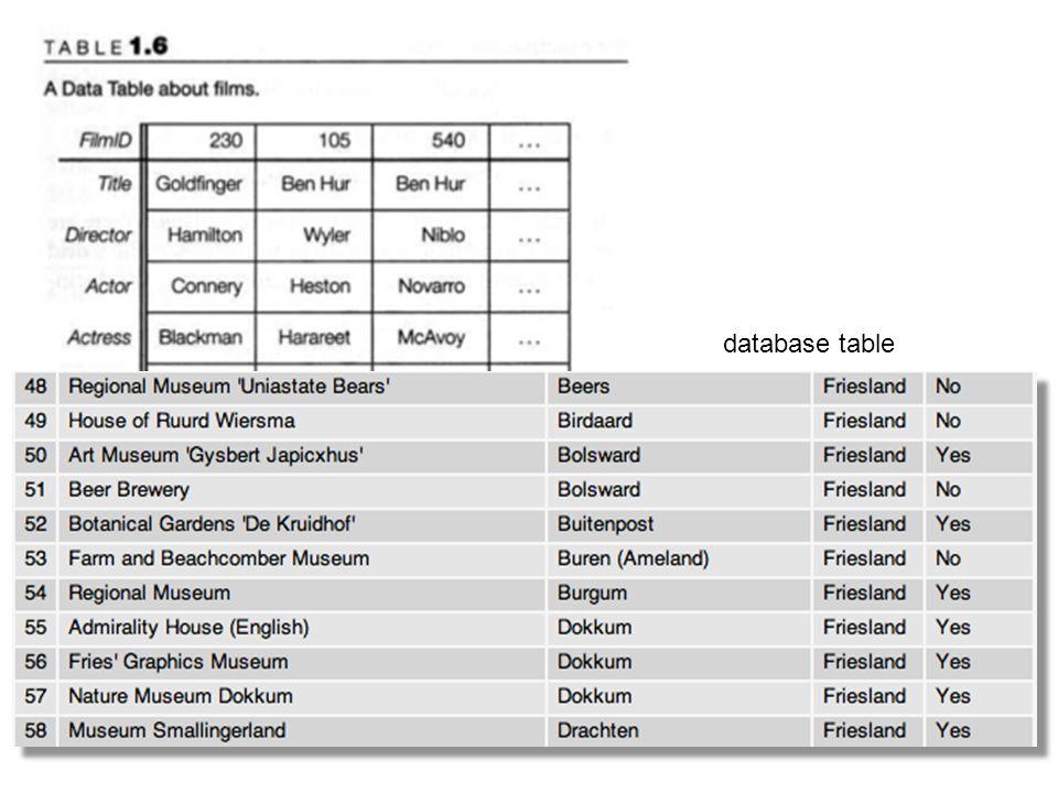 Basic ideas database table